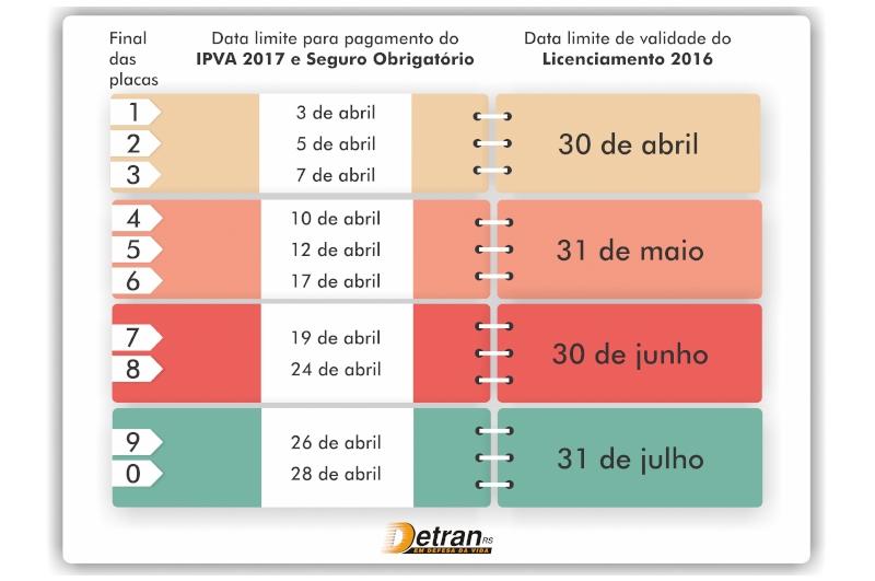 Tabela Licenciamento RS