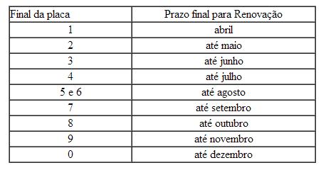 Tabela Licenciamento 2022 Minas Gerais