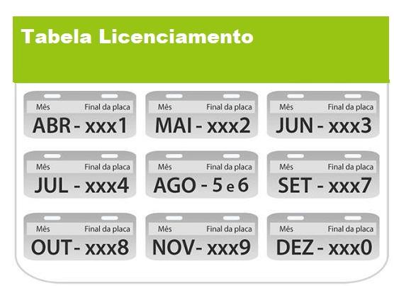 Tabela Licenciamento 2022 PR