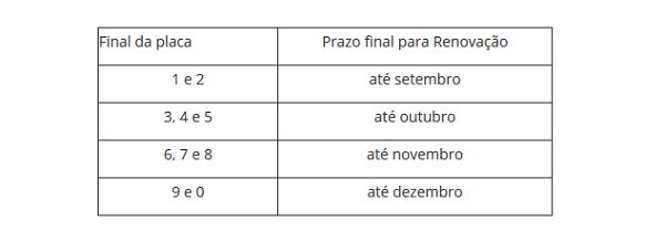 Tabela Licenciamento 2022 RJ