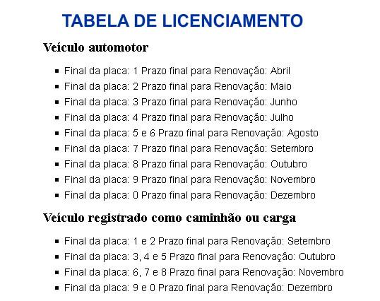 Tabela Licenciamento