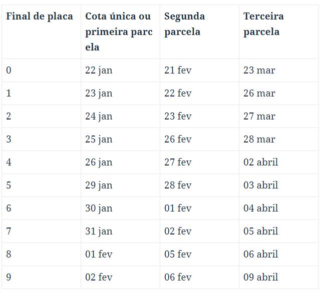 Tabela Licenciamento 2022